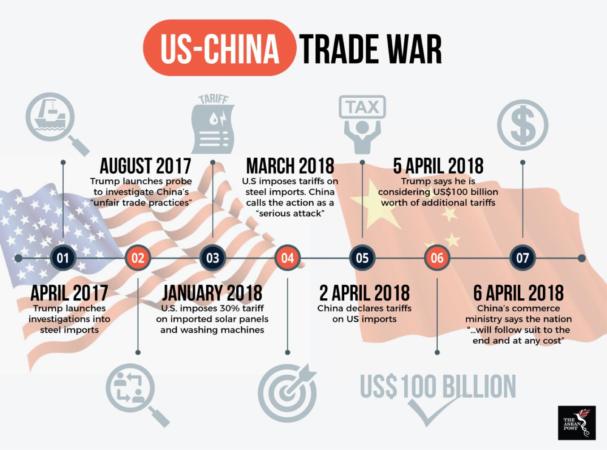 China–United States trade war