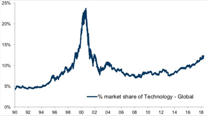 Technology - statistics and market data