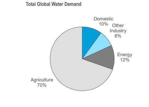 Water: global demand