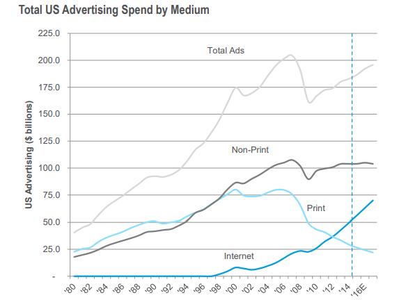 Share of U.S. ad spend by medium