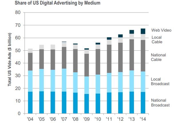 US Ad Spending